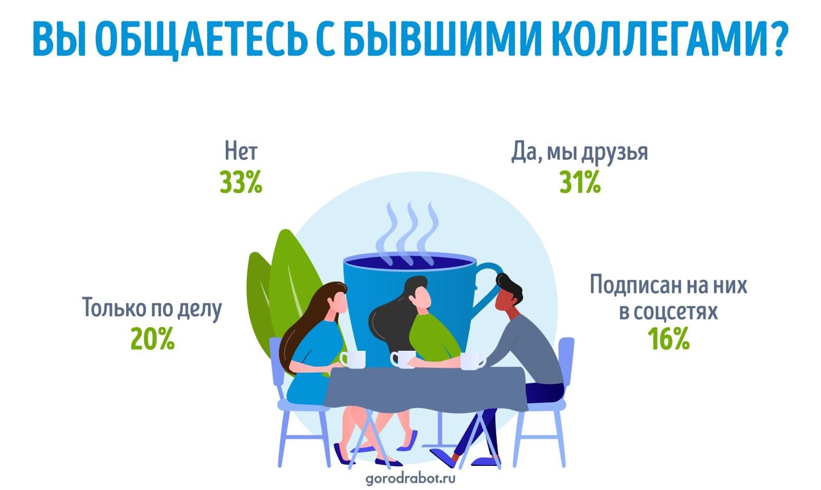 Россияне рассказали, как меняются отношения с коллегами после увольнения